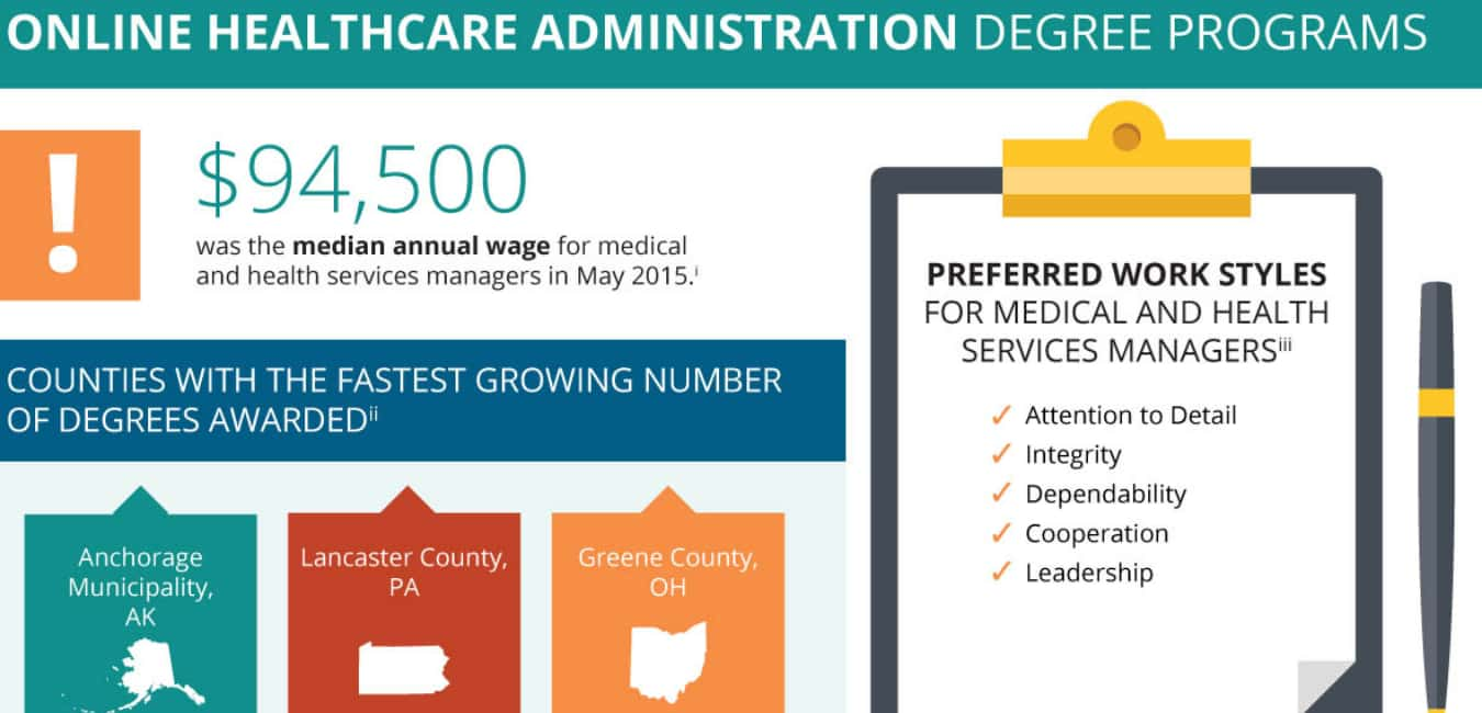 Online Accelerated Associate Degree in Healthcare ManagementHealthcare Administration