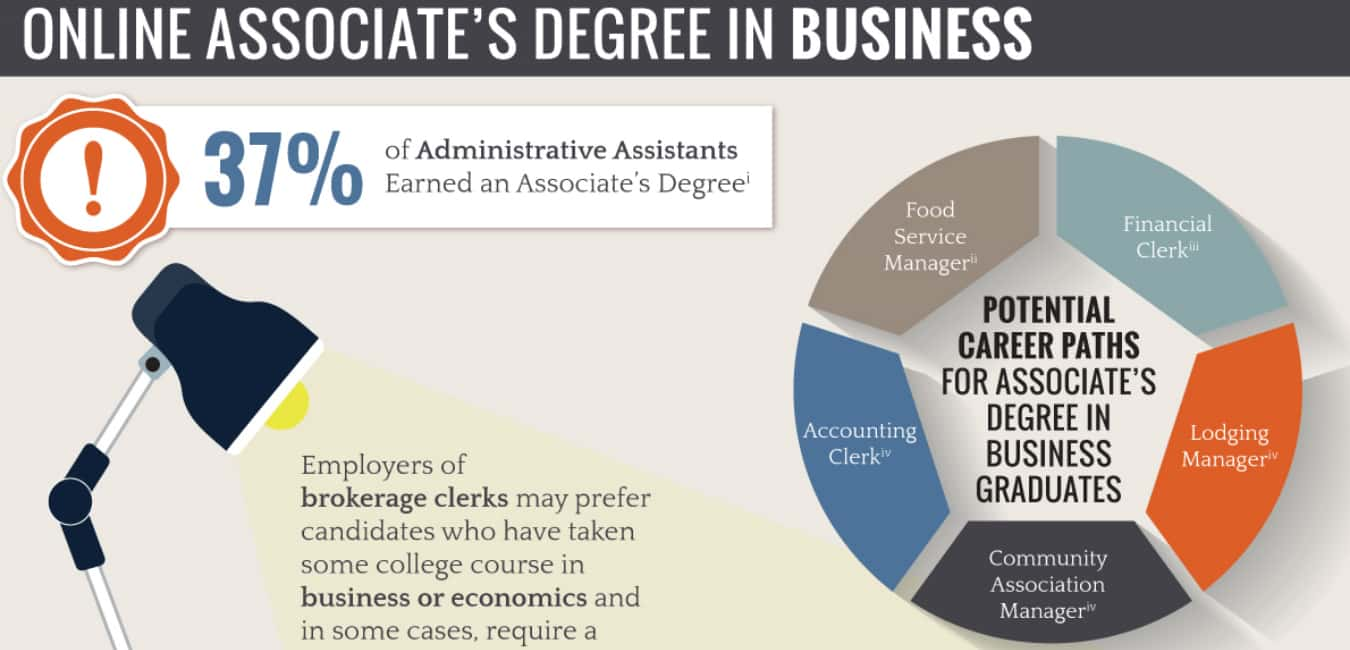 Online Associate In Business Administration