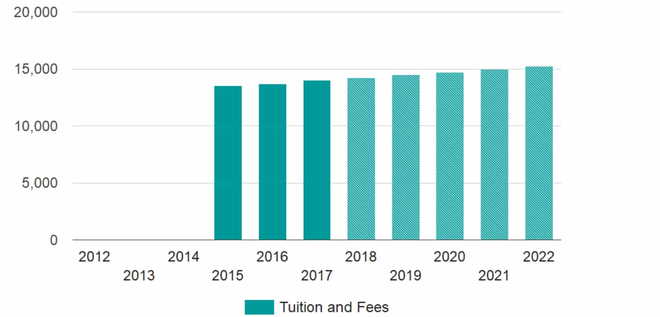 Penn State World Campus Tuition Cost