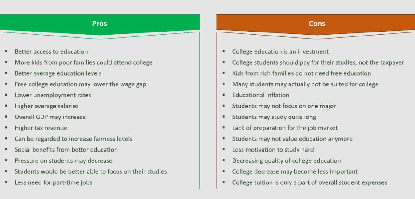 Advantages and disadvantages of Colleges