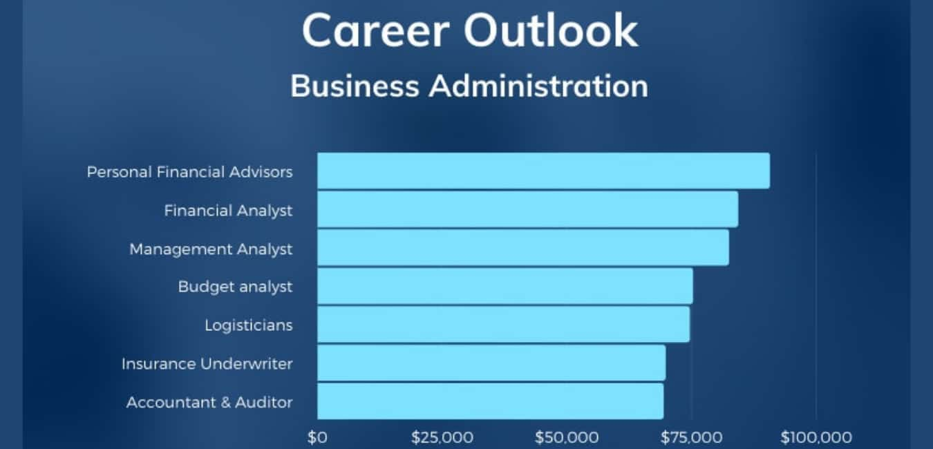 Associate in Business Administration Salary