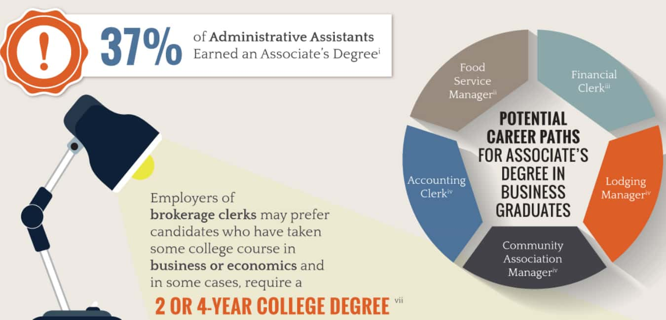 What can I do with the Business Administration Associate Degree