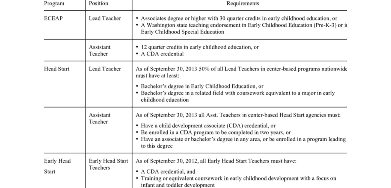 An associate degree program in early childhood education Requirement