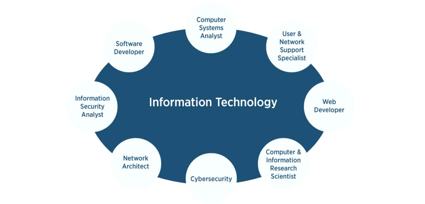 Types of Information Technology Degree